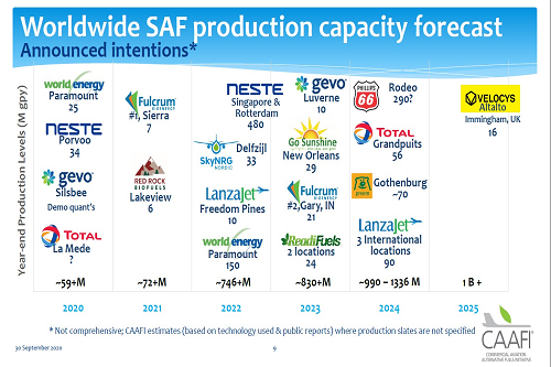 Worldwide SAF Production Capacity Forecast