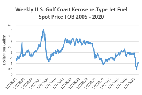 Weekly U.S. Gulf Coast Kerosene-Type Jet Fuel Spot Price FOB 2005-2020